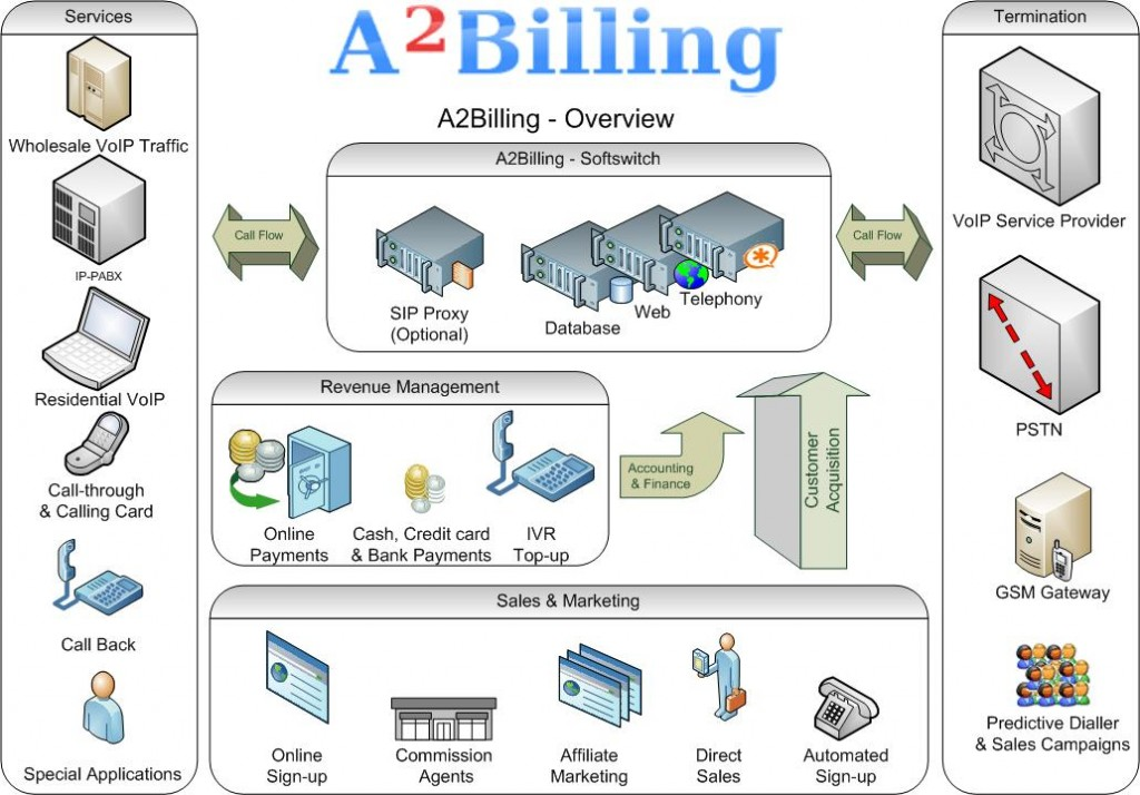 A2Billing Overview with Sip Proxy