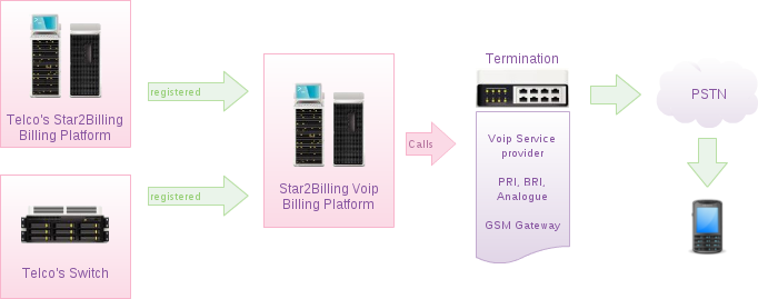 Diagram Wholesale VoIP