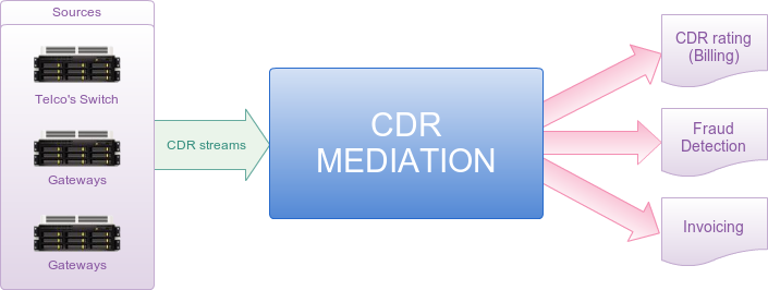 CDR-Mediation