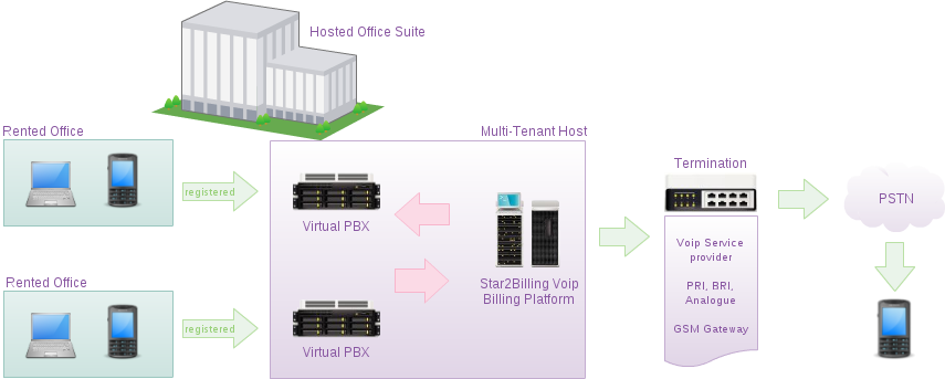 Diagram of Multi-Tenant PBX