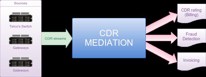 CDR-Mediation