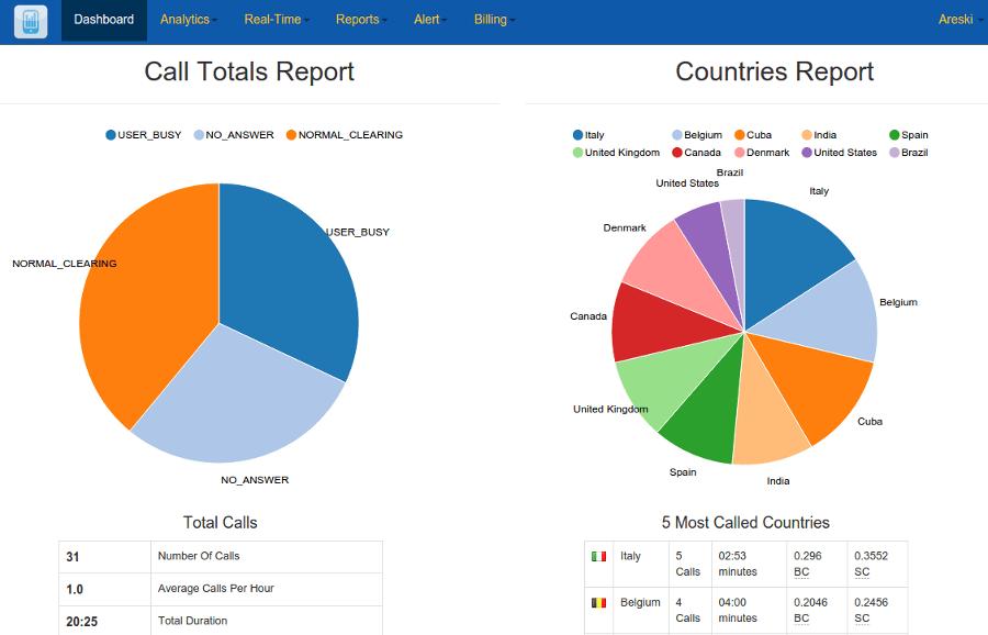 CDR Analysis